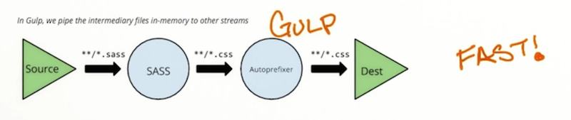 Gulp streams